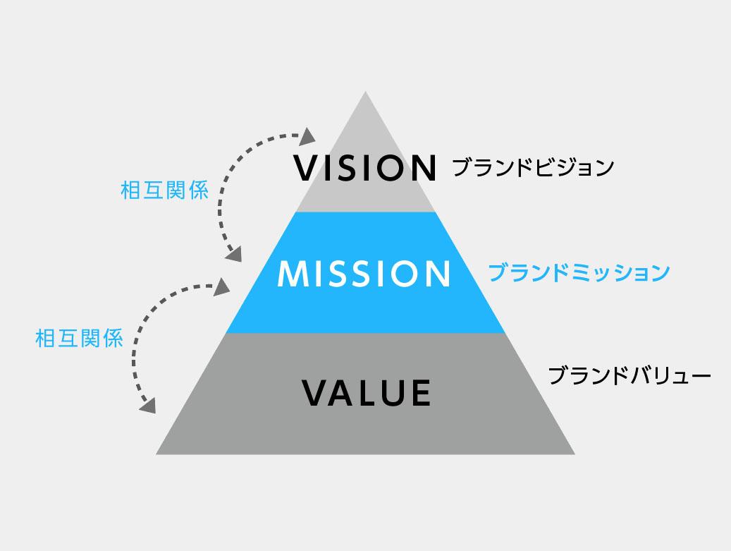 ブランドミッションの定義