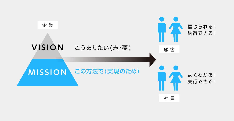 ブランドミッション開発の2つのメリット