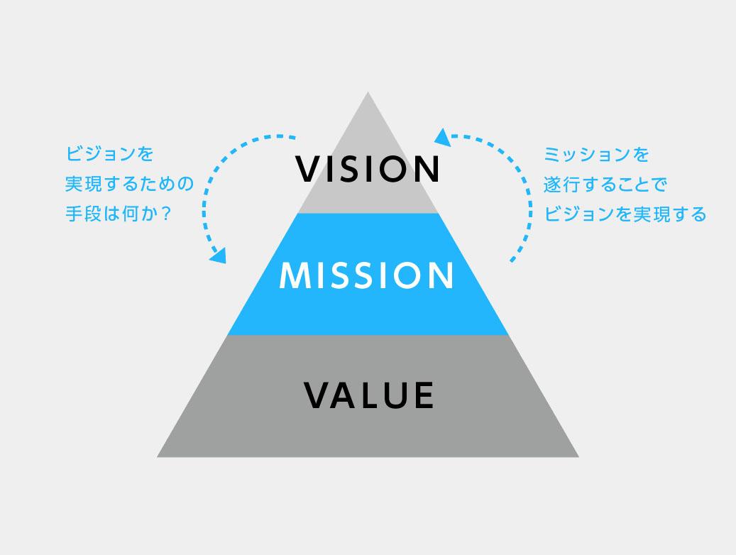 ブランドミッションはブランドビジョンとの関係で決まる