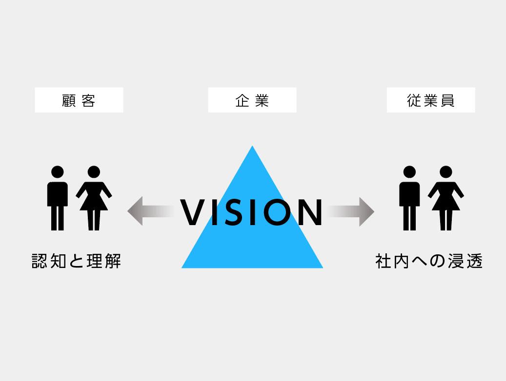 ブランドビジョンの2つの役割