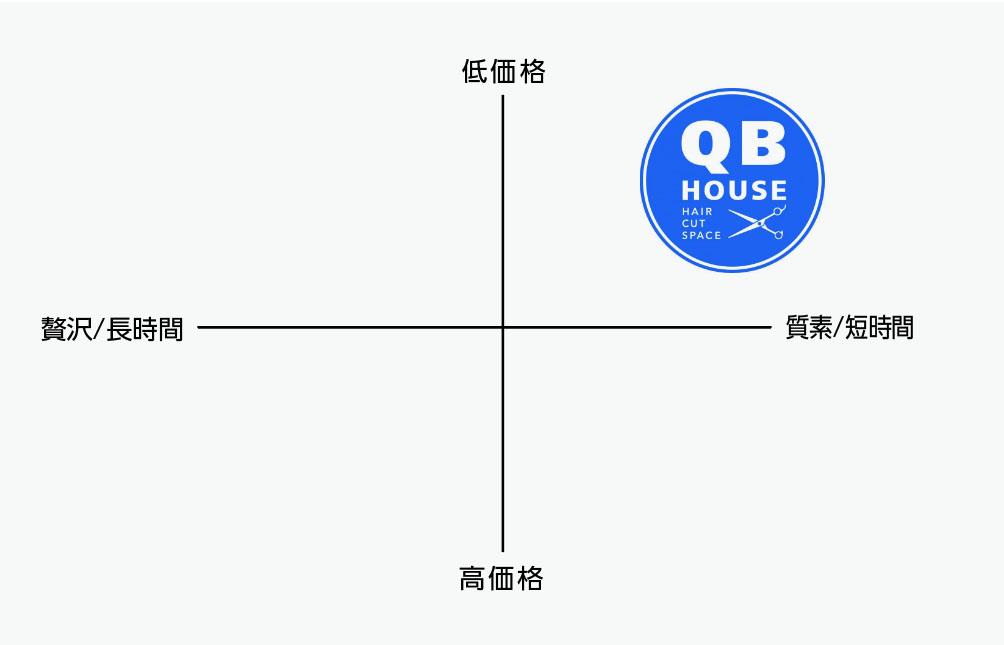QBハウスのブランドポジショニング