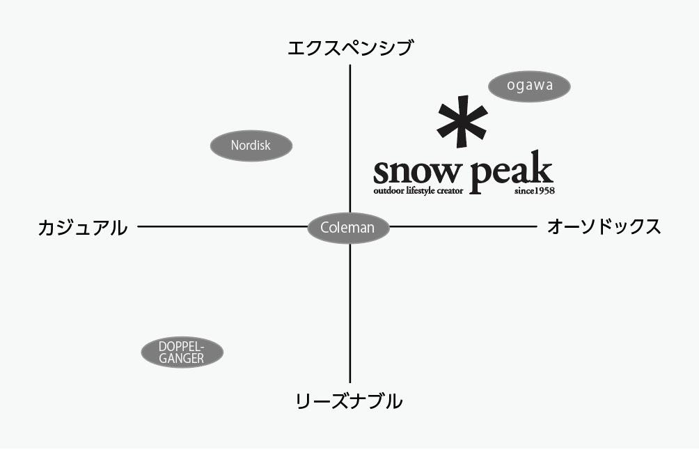 スノーピークのブランドポジショニング